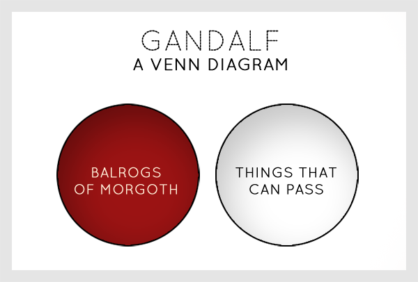 For gandalf a venn diagram when facing foes lotrproject blog what i really love to do is taking really complex concepts from middle earth and present them visually so that they can be more easily understood ccuart Image collections