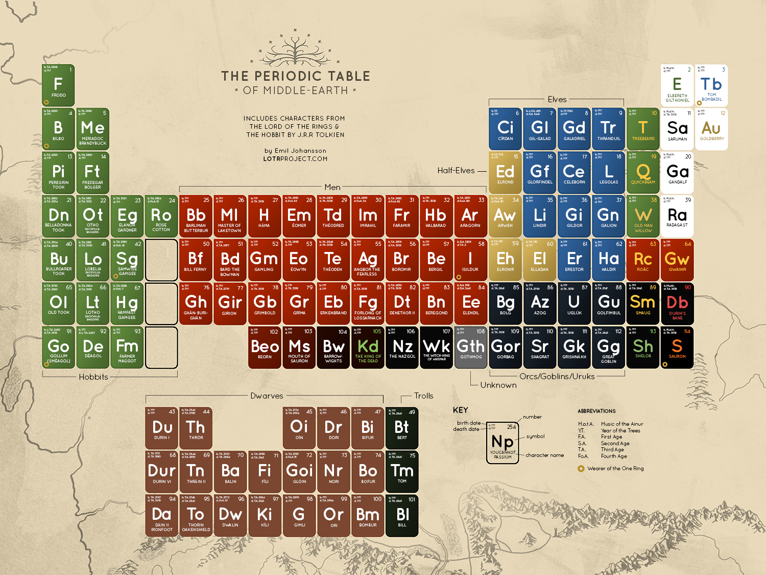 The periodic table of middle earth lotrproject urtaz Images