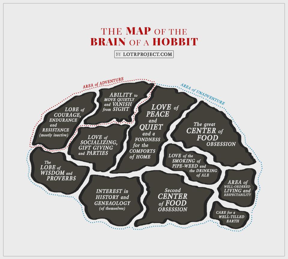 characteristics of a hobbit