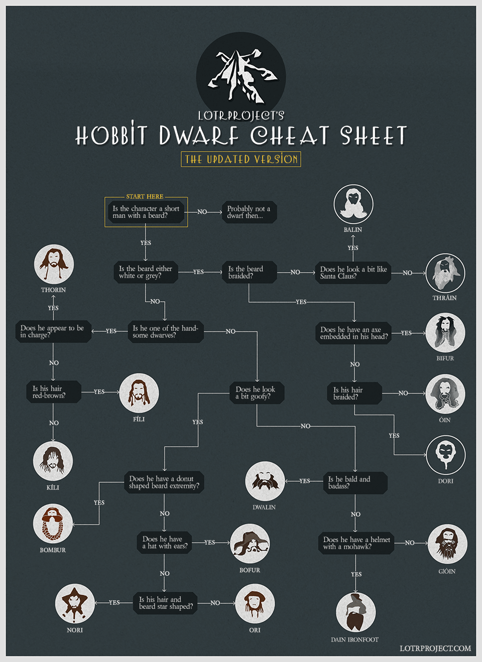 hobbitcheatsheet_updated