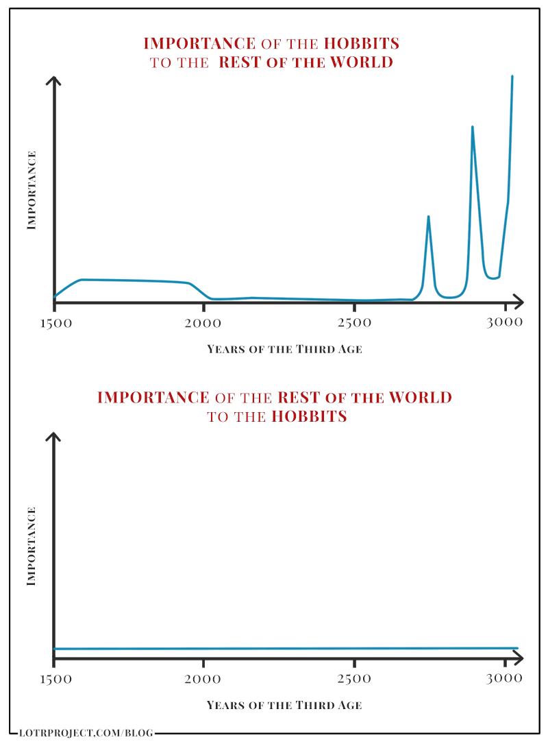 hobbit_importance
