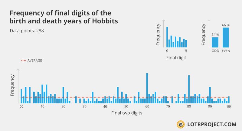 yeardigitfreq_hobbits