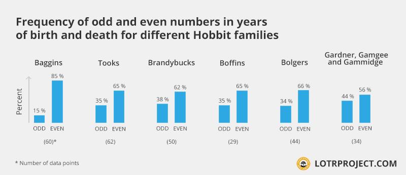 yeardigitfreq_oddeven_hobbits