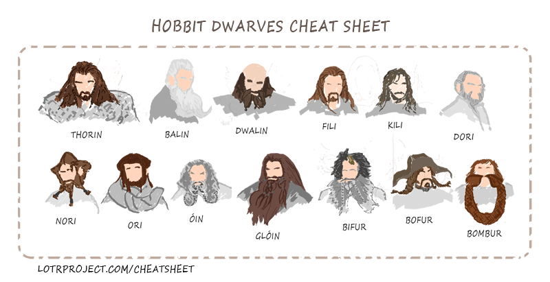 Names Of The Seven Dwarf Rings